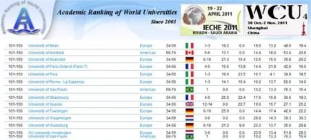Melhores faculdades Brasil