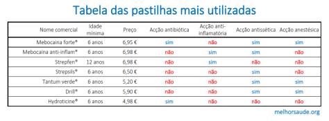 Dor de garganta melhorsaude.org