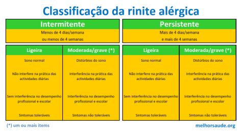 Classificação_da_rinite_alérgica