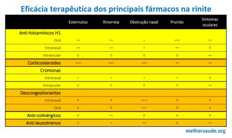 Eficácia_terapêutica_dos_fármacos_na_rinite