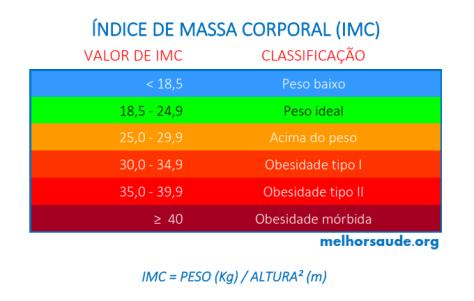 IMC TABELA melhorsaude.org melhor blog de saúde