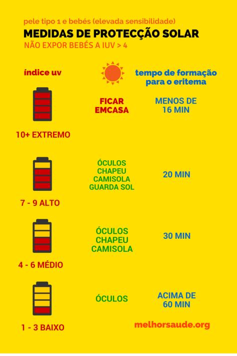 MEDIDAS DE PROTECÇÃO SOLAR  melhorsaude.org