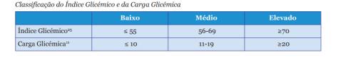 Indice glicémico e carga glicémica melhorsaude.org melhor blog de saude
