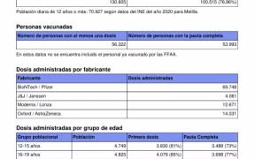 Vacunación Melilla