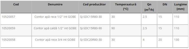tabel contoare Gobe