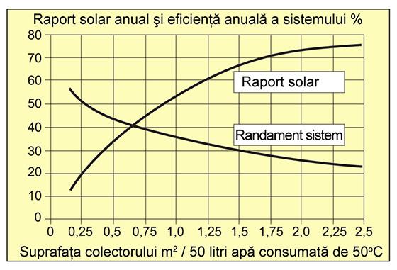 raport-solar