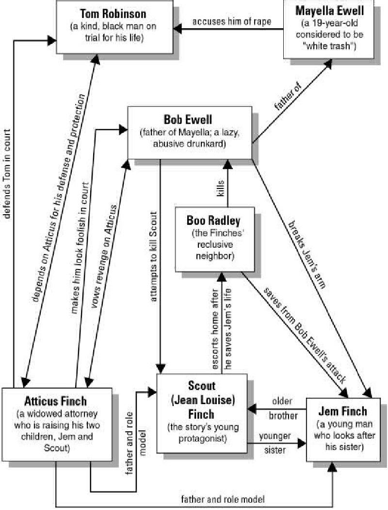 Map Maycomb Kill Mockingbird