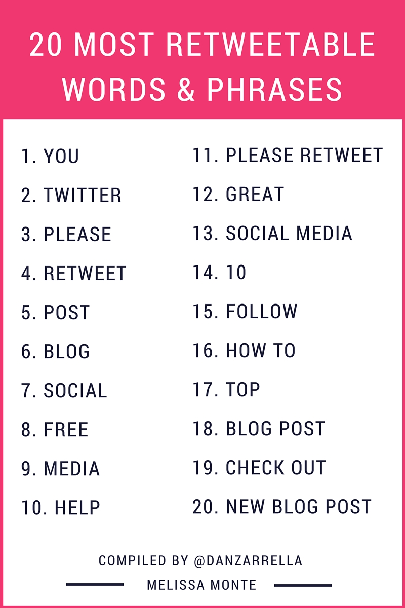 20 Most Retweetable Words and Phrases for Twitter