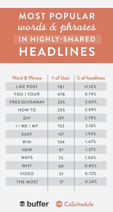 The Most Popular Words and Phrases in Highly Shared Headlines