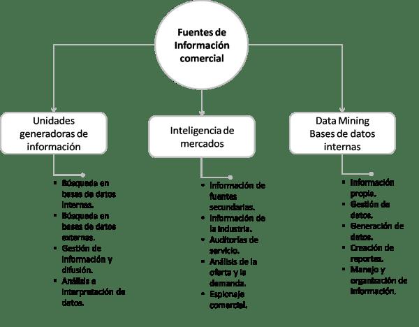 fuentes de informacion comercial