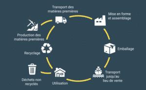 Cycle de vie pour le score carbone electroménager