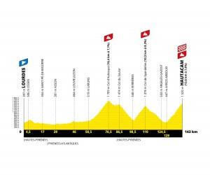 Lourdes-Hautacam Tour de France 2022
