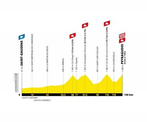 Tour de France 2022 saint-gaudens-peyragudes