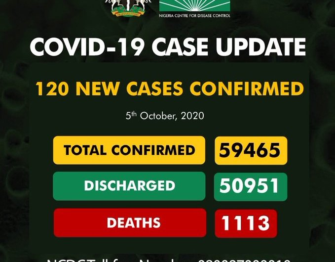 Nigeria: COVID-19 Case Updates – 5th October 2020