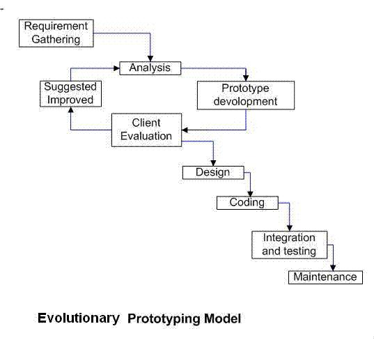 Evolutionary prototyping