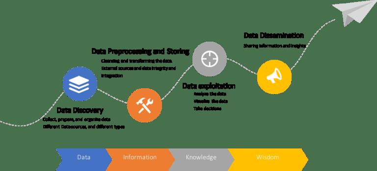 data value chain