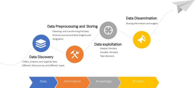The Evolution of Analytics   The 5 Types of Analytics