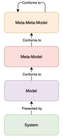 System to meta-mete-model relation