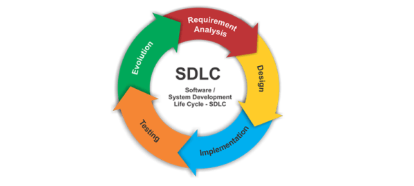 Software Development Life Cycle (SDLC) – Mohamed Sami