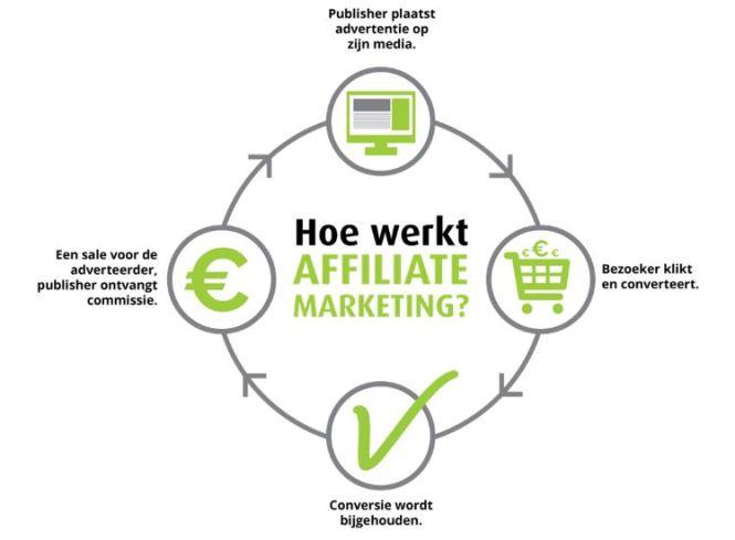 Affiliate cirkel - Hoe werkt affiliate - op mijn website laat ik zoen met welke affiliate partners ik werk - Mels Feestje
