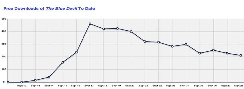 Graph showing Free Downloads of THE BLUE by Date