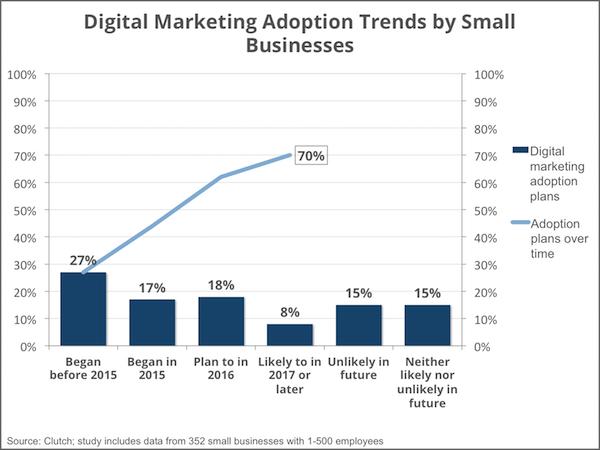 digital_marketing_adoption_-_smallbiz16_-_social_media