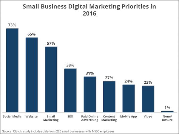 priorities_digital_marketing_-_smallbiz16_-_social_media_0