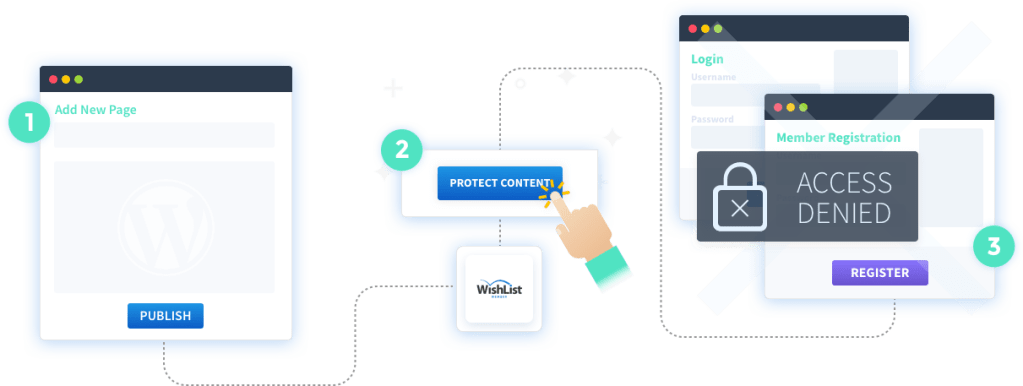 2f5b2aa080ab2 With WishList Member™, protecting your membership content has never been  easier. Simply create your content in WordPress as you normally would, ...
