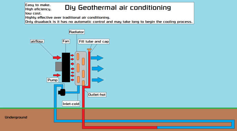 Homemade Geothermal Air Conditioner Sim Home