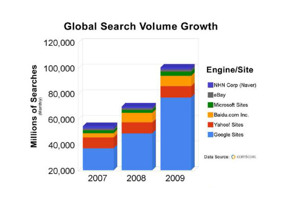 Search Volume