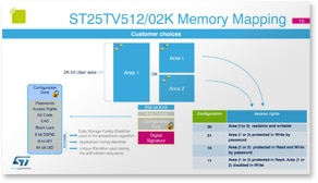 Sample page: ST25TV product presentation