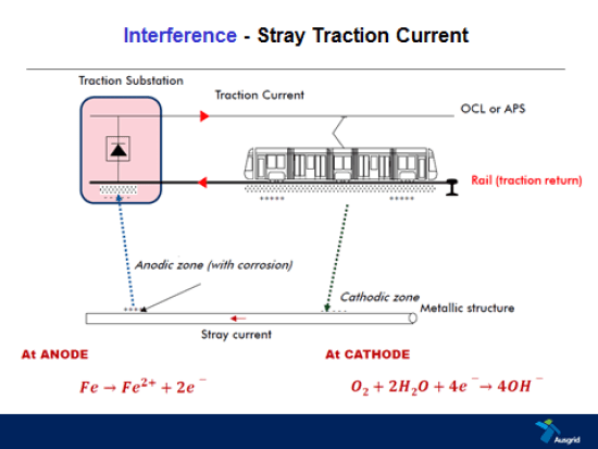 Stray traction current path