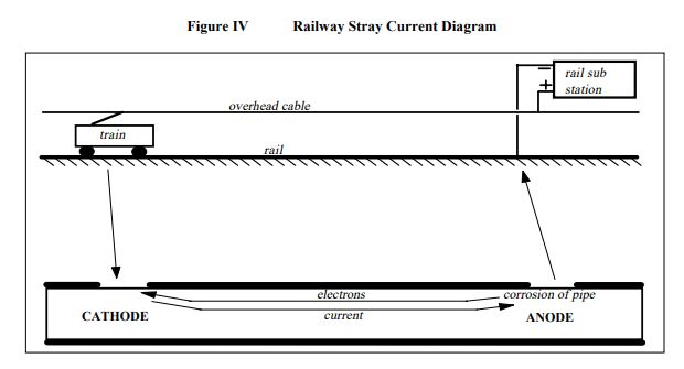 Railway Stray Current Diagram