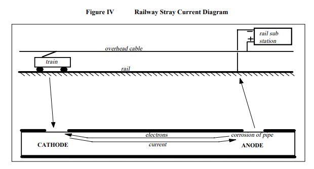 Railway Stray Current Diagram