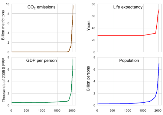 climate graph2