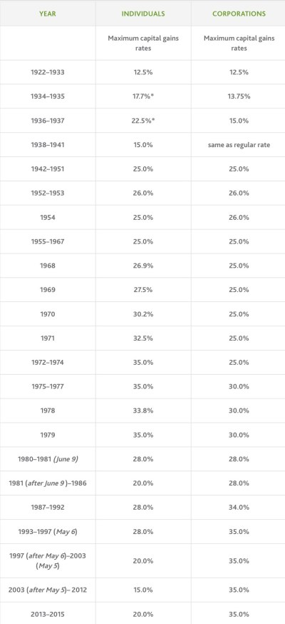 Historical Capital Gains Tax Rates. Source