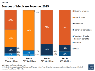 sources of medicare revenue 2015