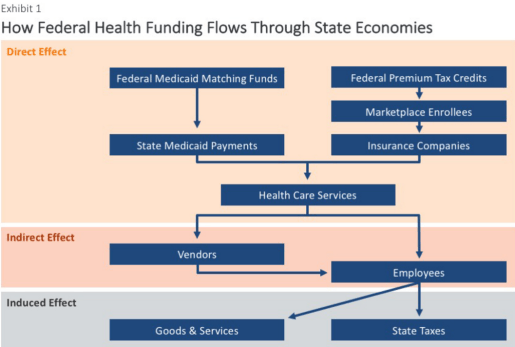 federal health funding