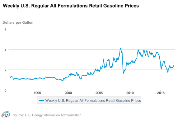 historical gas price chart