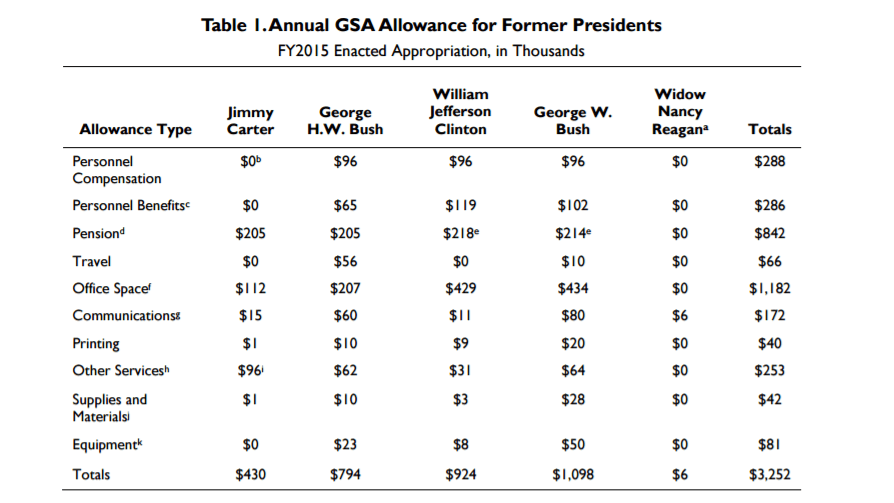 Presidential pension amount