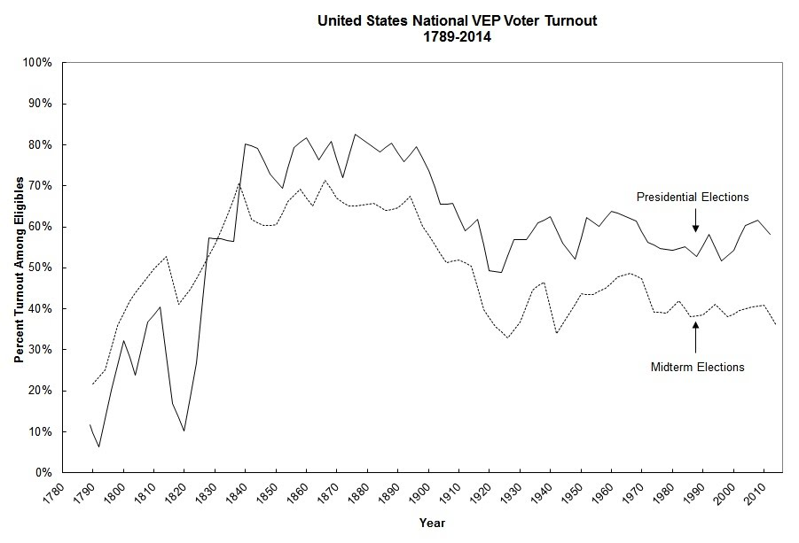 historical chart of voter turnout in us elections