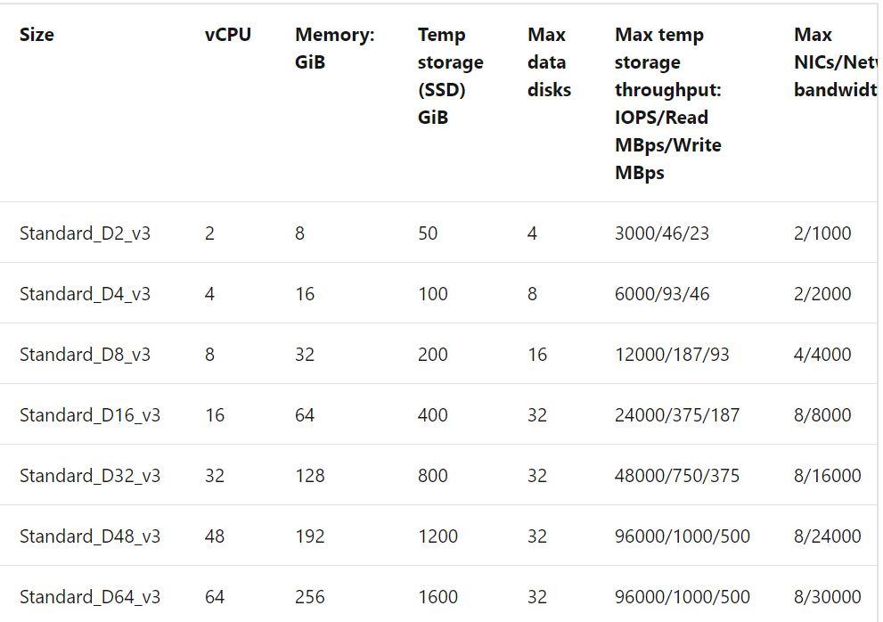 Azure VM Sizes - D Series