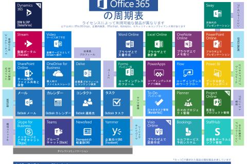 Office 365とは? ひと目でわかる、Office 365の周期表を公開しました