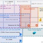 日本一わかりやすい、非公式なPower Platform のライセンス概要