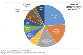 Nissan mantiene el liderazgo de mercado, las batallas por los primeros 9 lugares este año se pondrán interesantes entre los volúmenes de GM vs Volkswagen, Toyota vs FCA y KIA vs Honda.