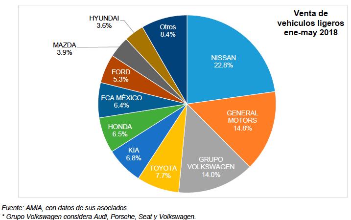 Venta de autos cae 6.9% en mayo y en el acumulado 8.9 por ciento