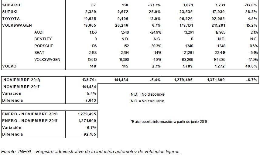 ventas noviembre 2018 inegi