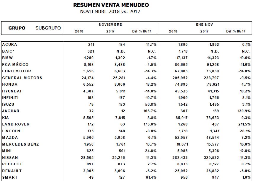 ventas vehiculos ligeros inegi noviembre 2018