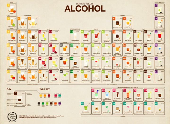 3016436-slide-periodic-table-of-alcohol-930x678