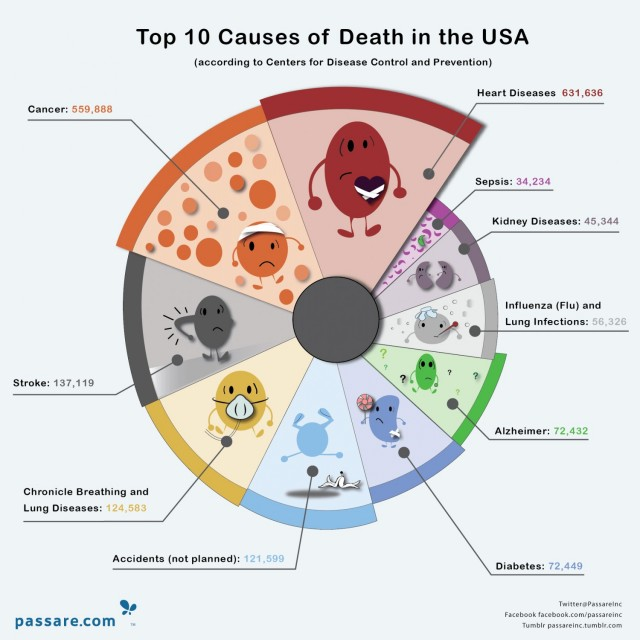 top-ten-causes-of-death-in-the-usa_530f987db91bf_w1500.png-640x640